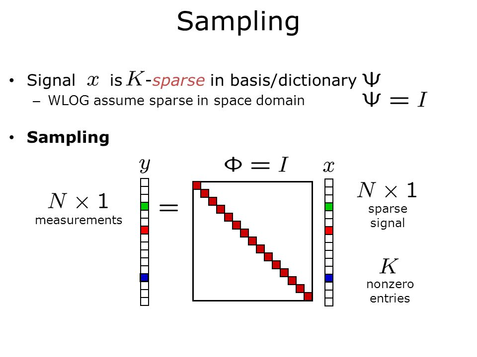 Signal is -sparse in basis/dictionary – WLOG assume sparse in space domain Sampling sparse signal nonzero entries measurements Sampling