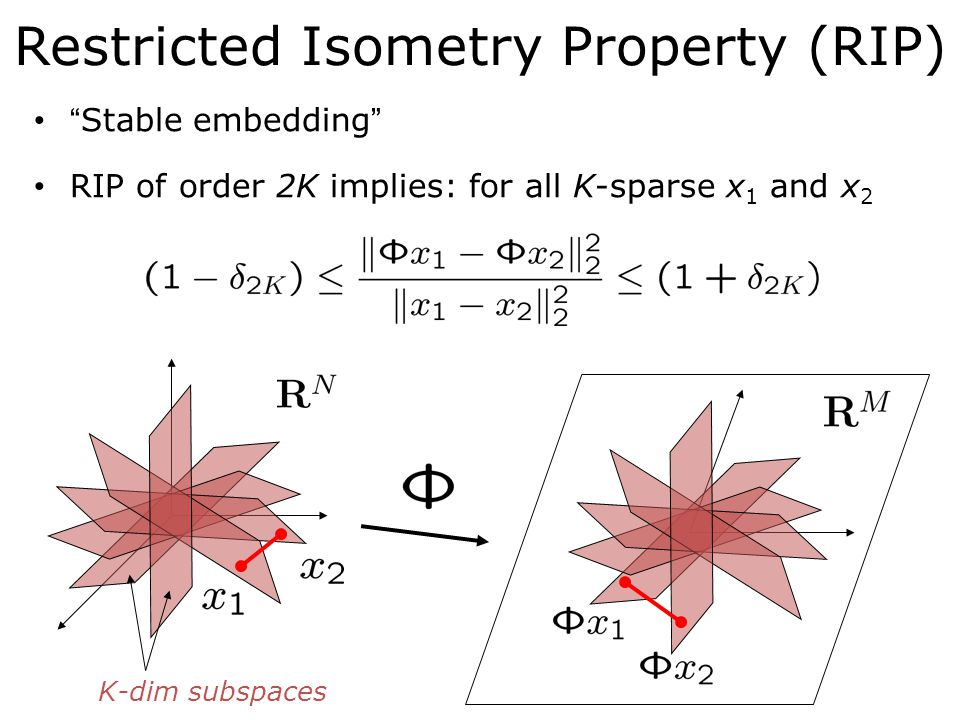 Restricted Isometry Property (RIP) Stable embedding RIP of order 2K implies: for all K-sparse x 1 and x 2 K-dim subspaces