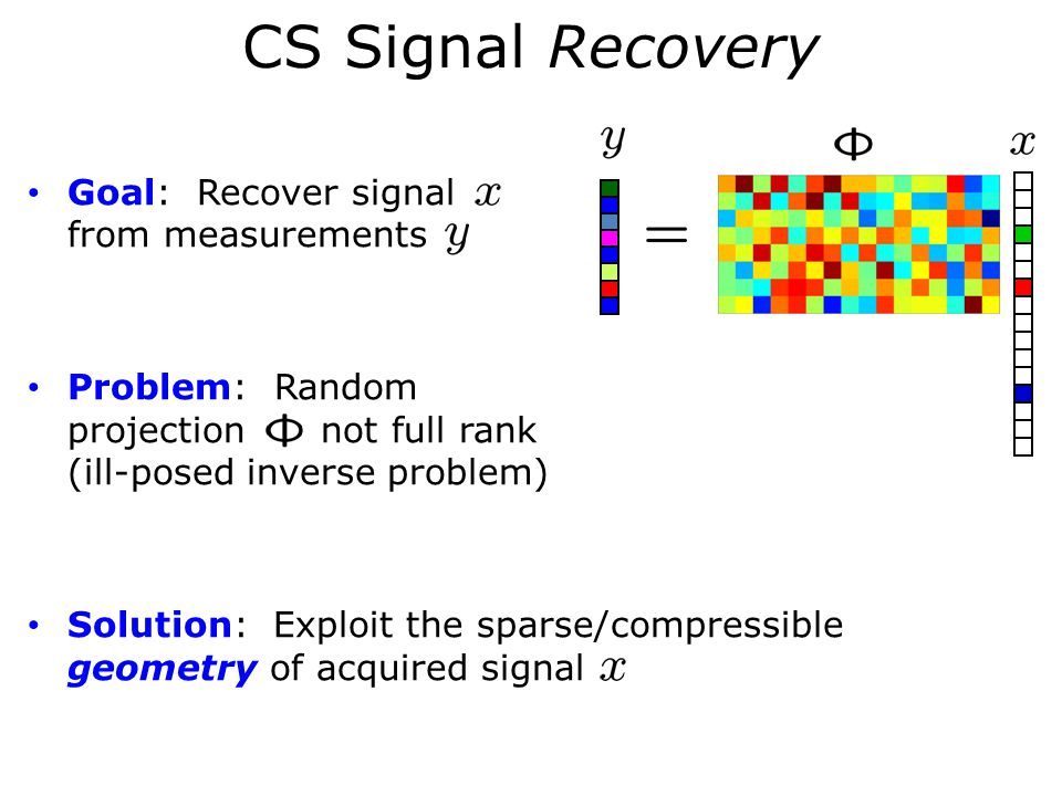 CS Signal Recovery Goal: Recover signal from measurements Problem: Random projection not full rank (ill-posed inverse problem) Solution: Exploit the sparse/compressible geometry of acquired signal