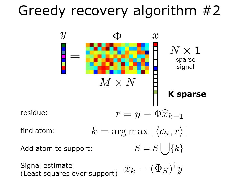 Greedy recovery algorithm #2 sparse signal K sparse residue: find atom: Add atom to support: Signal estimate (Least squares over support)