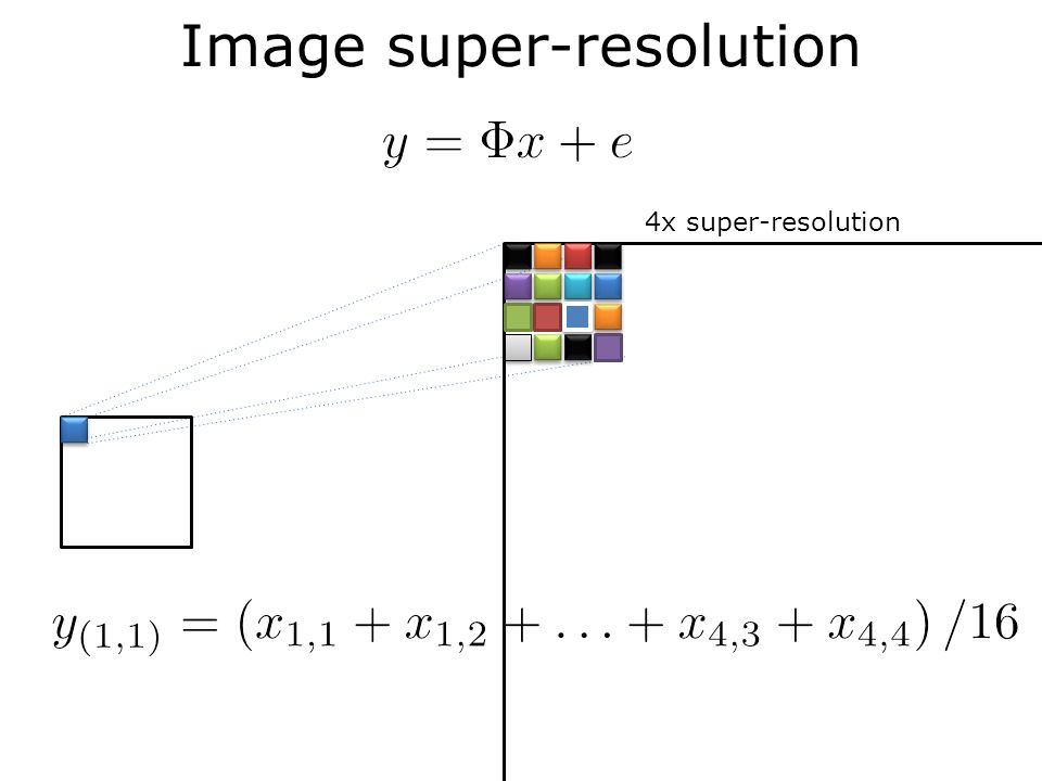 CS Signal Recovery Random projection not full rank Recovery problem: given find Null space Search in null space for the best according to some criterion – ex: least squares (N-M)-dim hyperplane at random angle