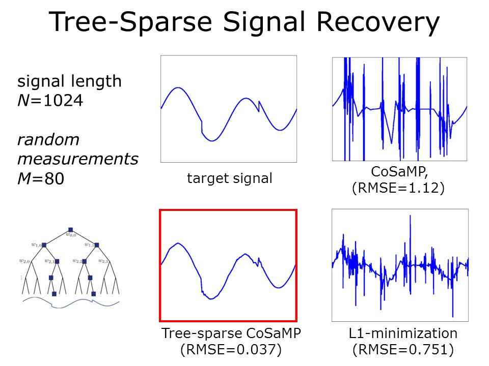Tree-Sparse Signal Recovery target signal CoSaMP, (RMSE=1.12) Tree-sparse CoSaMP (RMSE=0.037) signal length N=1024 random measurements M=80 L1-minimization (RMSE=0.751)