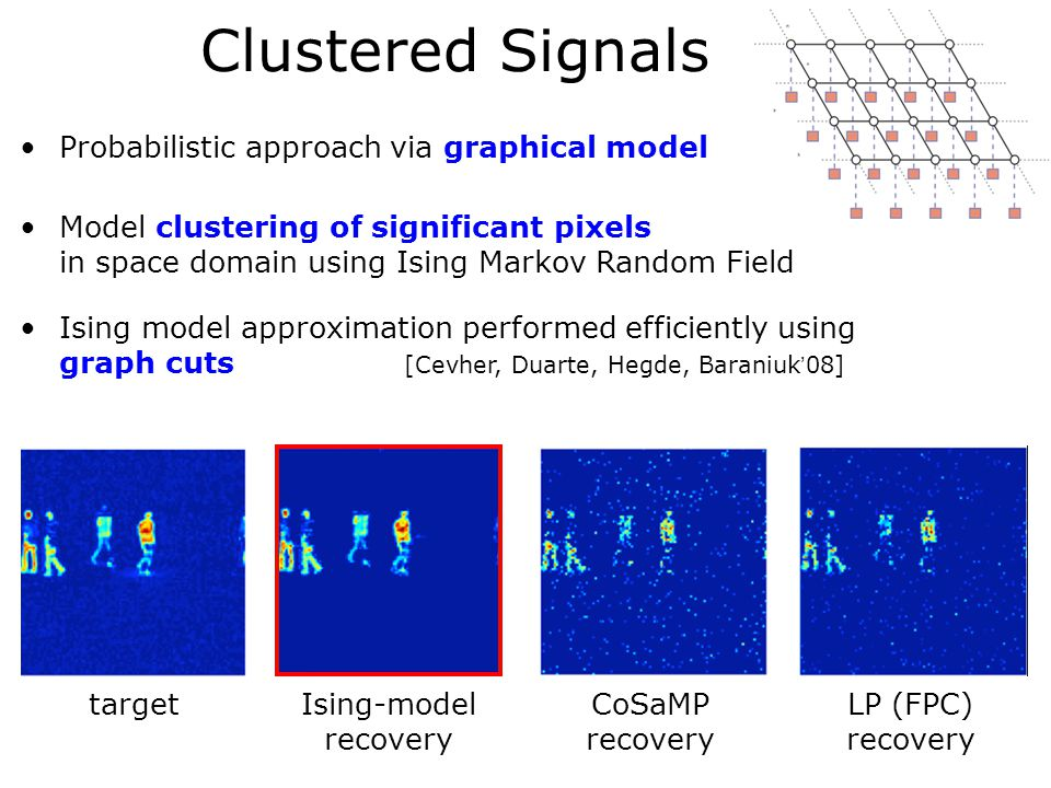 Clustered Signals targetIsing-model recovery CoSaMP recovery LP (FPC) recovery Probabilistic approach via graphical model Model clustering of significant pixels in space domain using Ising Markov Random Field Ising model approximation performed efficiently using graph cuts [Cevher, Duarte, Hegde, Baraniuk'08]