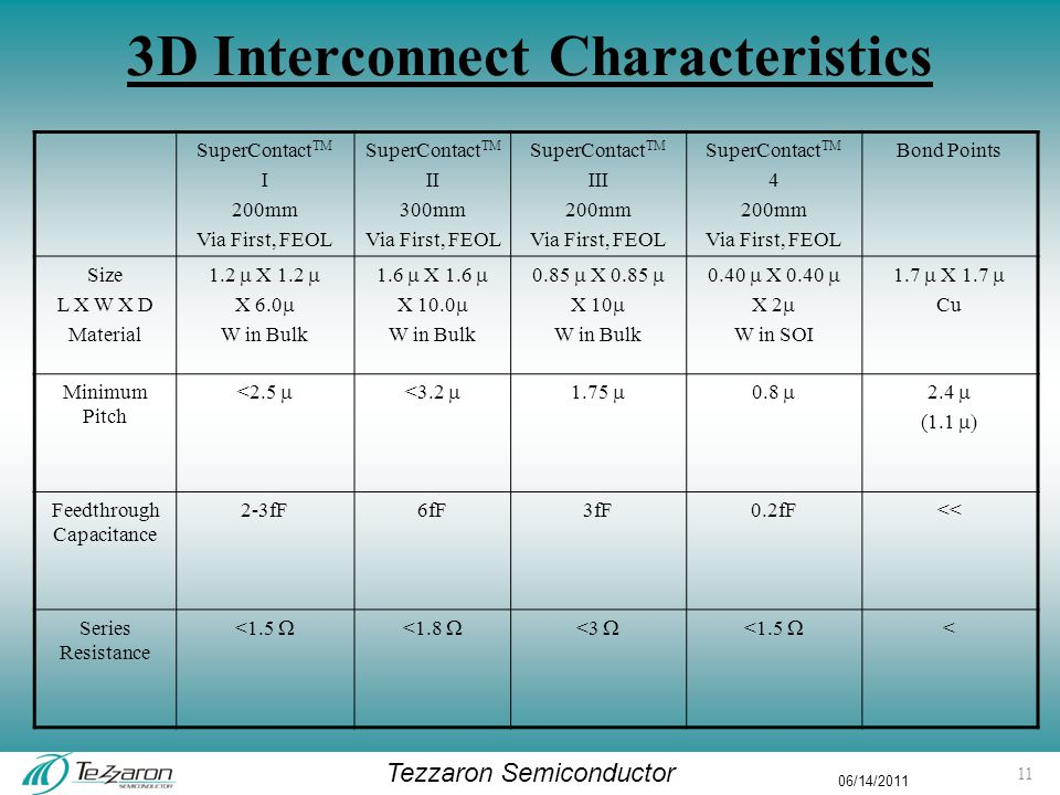 Tezzaron Semiconductor 06/14/2011 3D Interconnect Characteristics SuperContact TM I 200mm Via First, FEOL SuperContact TM II 300mm Via First, FEOL SuperContact TM III 200mm Via First, FEOL SuperContact TM 4 200mm Via First, FEOL Bond Points Size L X W X D Material 1.2  X 1.2  X 6.0  W in Bulk 1.6  X 1.6  X 10.0  W in Bulk 0.85  X 0.85  X 10  W in Bulk 0.40  X 0.40  X 2  W in SOI 1.7  X 1.7  Cu Minimum Pitch <2.5  <3.2  1.75  0.8  2.4  (1.1  Feedthrough Capacitance 2-3fF6fF3fF0.2fF<< Series Resistance <1.5  <1.8  <3  <1.5  < 11