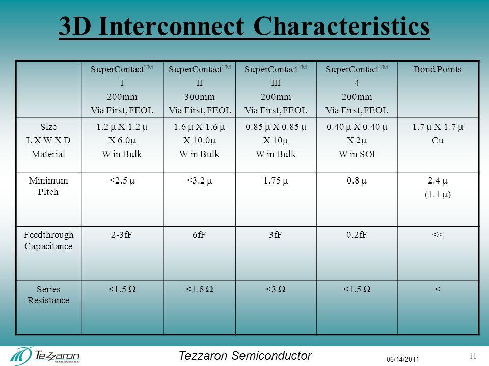 Tezzaron Semiconductor 06/14/2011 3D Interconnect Characteristics SuperContact TM I 200mm Via First, FEOL SuperContact TM II 300mm Via First, FEOL SuperContact TM III 200mm Via First, FEOL SuperContact TM 4 200mm Via First, FEOL Bond Points Size L X W X D Material 1.2  X 1.2  X 6.0  W in Bulk 1.6  X 1.6  X 10.0  W in Bulk 0.85  X 0.85  X 10  W in Bulk 0.40  X 0.40  X 2  W in SOI 1.7  X 1.7  Cu Minimum Pitch <2.5  <3.2  1.75  0.8  2.4  (1.1  Feedthrough Capacitance 2-3fF6fF3fF0.2fF<< Series Resistance <1.5  <1.8  <3  <1.5  < 11