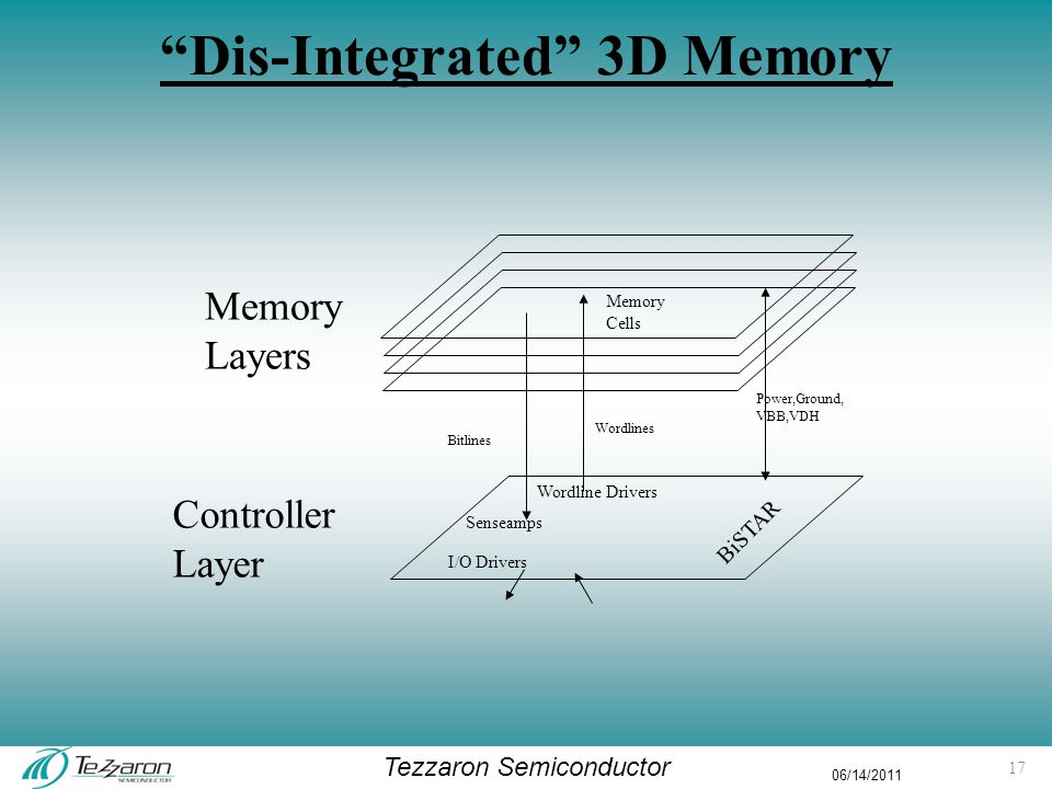 """Tezzaron Semiconductor 06/14/2011 """"Dis-Integrated"""" 3D Memory Wordline Drivers Senseamps Memory Cells I/O Drivers Memory Layers Controller Layer BiSTAR"""