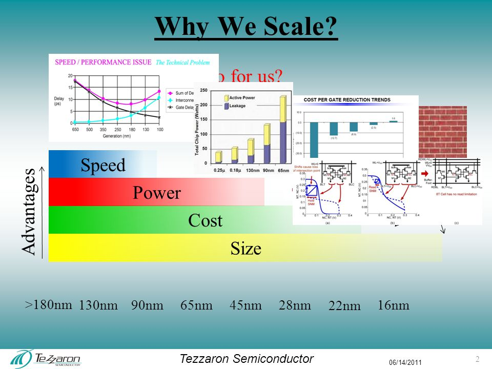 Tezzaron Semiconductor 06/14/2011 Pitch and Interconnect SuperContact TM is 500f 2 (including spacing) Face to face is 350f 2 (including spacing) Chip on wafer I/O pitch is 35,000f 2 Standard cell gate is 200 to 1000f 2 –3 connections Standard cell flip-flop is 5000f 2 –5 connections 16 bit sync-counter is 125,000f 2 –20 connections Opamp is 300,000f 2 –4 connections 13 f 2 is minimum feature squared