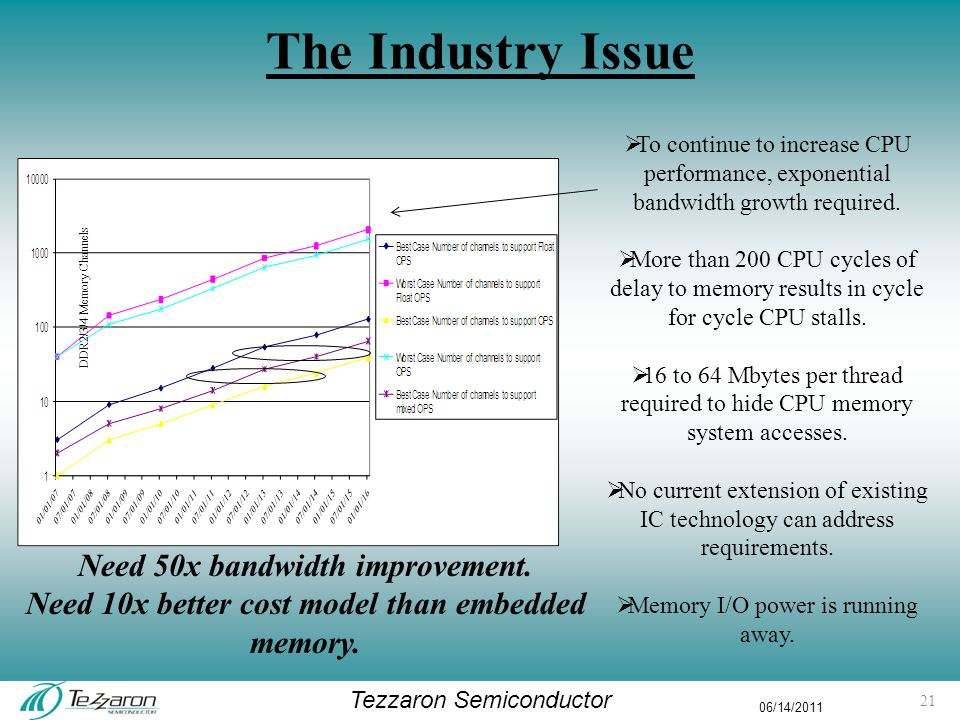 Tezzaron Semiconductor 06/14/2011 The Industry Issue DDR2/3/4 Memory Channels  To continue to increase CPU performance, exponential bandwidth growth required.