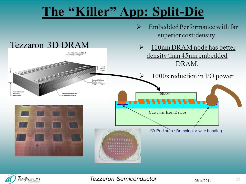 Tezzaron Semiconductor 06/14/2011 The Killer App: Split-Die  Embedded Performance with far superior cost/density.