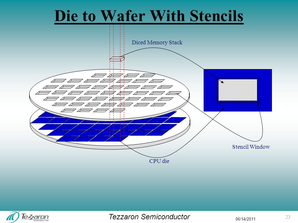 Tezzaron Semiconductor 06/14/2011 Diced Memory Stack CPU die Stencil Window Die to Wafer With Stencils 23