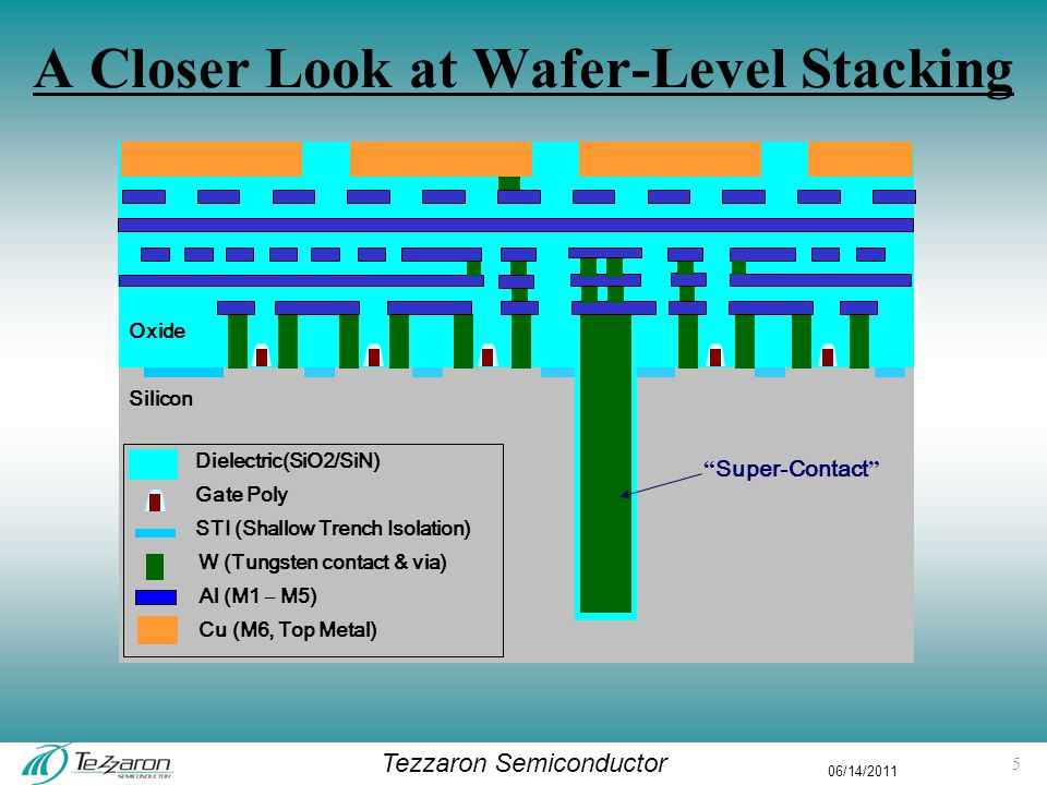 Tezzaron Semiconductor 06/14/2011 Hyper-Integration 5-9 layer stacks Layer5 Layer7 Layer9 Layer Poly91117 Copper Wire21 (25)32 (38)34 (42) Al/W Wire7713 Trans.