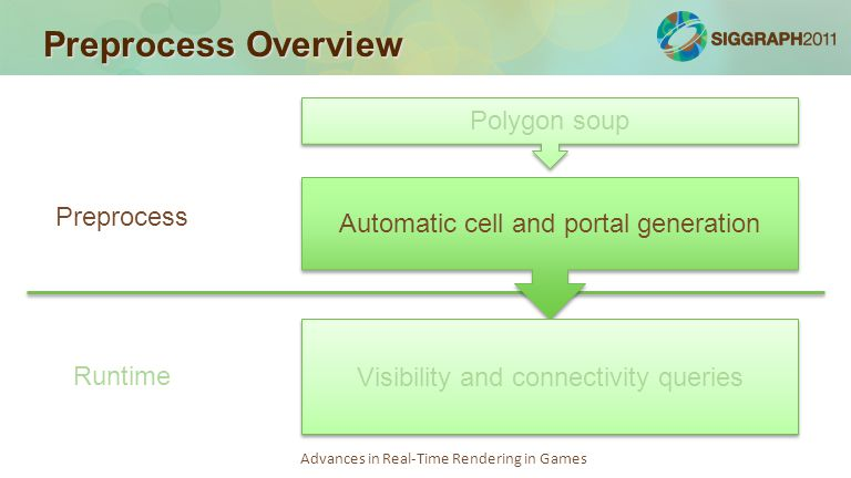 Advances in Real-Time Rendering in Games Preprocess Overview Polygon soup Automatic cell and portal generation Visibility and connectivity queries Preprocess Runtime