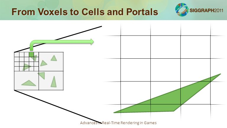 Advances in Real-Time Rendering in Games From Voxels to Cells and Portals
