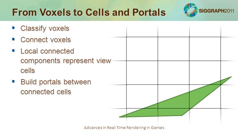 Advances in Real-Time Rendering in Games From Voxels to Cells and Portals  Classify voxels  Connect voxels  Local connected components represent view cells  Build portals between connected cells