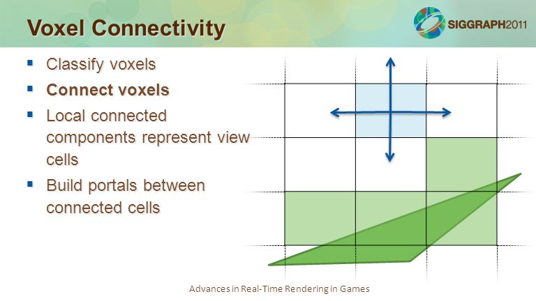 Advances in Real-Time Rendering in Games Voxel Connectivity  Classify voxels  Connect voxels  Local connected components represent view cells  Bui