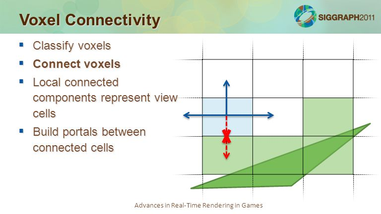 Advances in Real-Time Rendering in Games Voxel Connectivity  Classify voxels  Connect voxels  Local connected components represent view cells  Build portals between connected cells