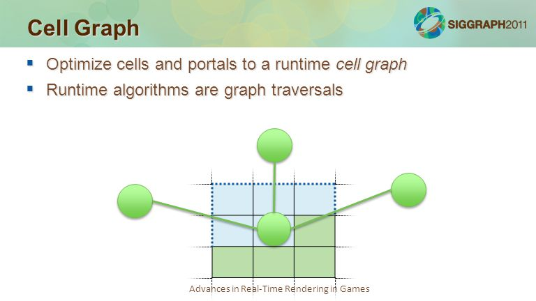 Advances in Real-Time Rendering in Games Cell Graph  Optimize cells and portals to a runtime cell graph  Runtime algorithms are graph traversals