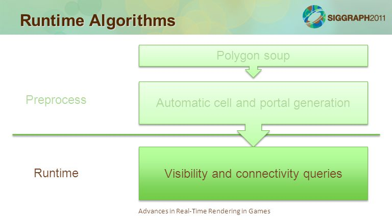 Advances in Real-Time Rendering in Games Runtime Algorithms Polygon soup Automatic cell and portal generation Visibility and connectivity queries Prep