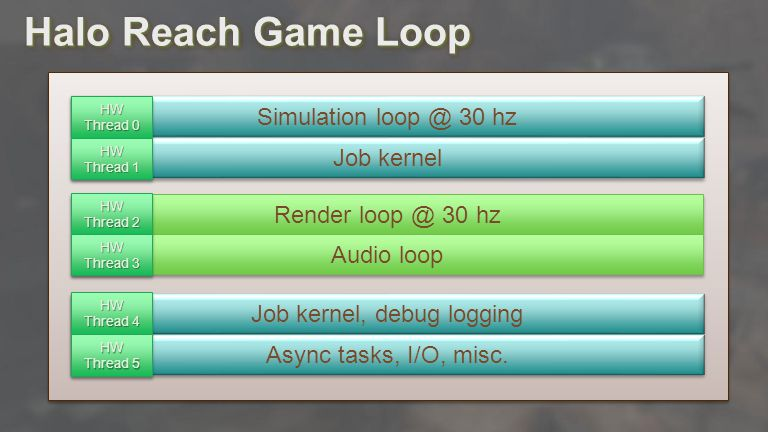 Advances in Real-Time Rendering in Games Halo Reach Game Loop Simulation loop @ 30 hz Job kernel Render loop @ 30 hz Audio loop Job kernel, debug logging Async tasks, I/O, misc.