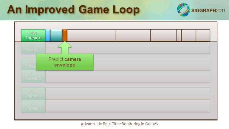 Advances in Real-Time Rendering in Games An Improved Game Loop Simulation loop: 75-100% Job kernel: 20-30% Render loop: 70-100% Audio loop: 50-80% Job kernel, debug logging: 20-30% Async tasks, socket polling, misc: 10-30% with bursts of 100% utilization HW Thread 0 HW Thread 1 HW Thread 2 HW Thread 3 HW Thread 4 HW Thread 5 Predict camera envelope
