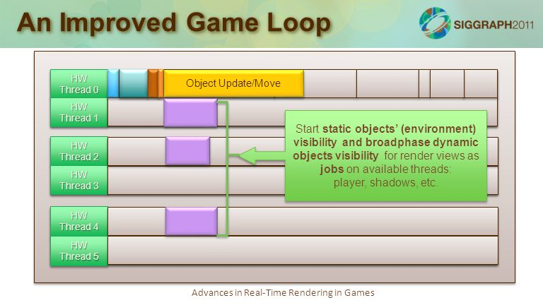 Advances in Real-Time Rendering in Games An Improved Game Loop Simulation loop: 75-100% Job kernel: 20-30% Render loop: 70-100% Audio loop: 50-80% Job kernel, debug logging: 20-30% Async tasks, socket polling, misc: 10-30% with bursts of 100% utilization HW Thread 0 HW Thread 1 HW Thread 2 HW Thread 3 HW Thread 4 HW Thread 5 Object Update/Move Start static objects' (environment) visibility and broadphase dynamic objects visibility for render views as jobs on available threads: player, shadows, etc.