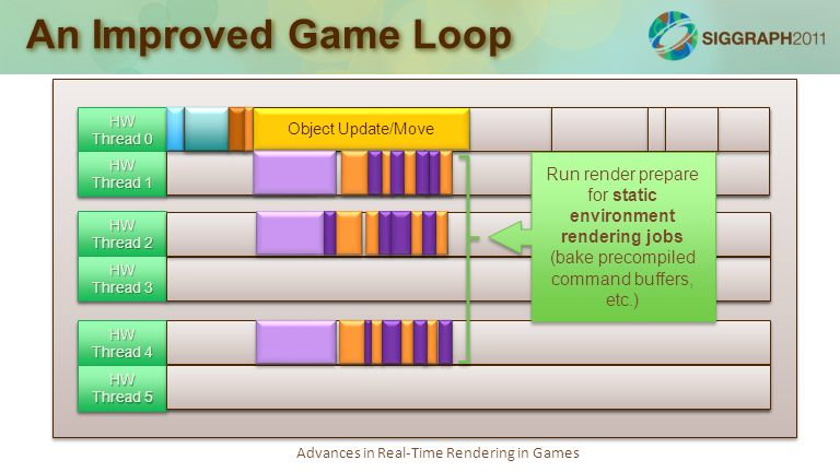 Advances in Real-Time Rendering in Games An Improved Game Loop Simulation loop: 75-100% Job kernel: 20-30% Render loop: 70-100% Audio loop: 50-80% Job kernel, debug logging: 20-30% Async tasks, socket polling, misc: 10-30% with bursts of 100% utilization HW Thread 0 HW Thread 1 HW Thread 2 HW Thread 3 HW Thread 4 HW Thread 5 Object Update/Move Run render prepare for static environment rendering jobs (bake precompiled command buffers, etc.)