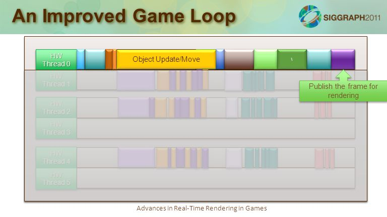 Advances in Real-Time Rendering in Games An Improved Game Loop Simulation loop: 75-100% Job kernel: 20-30% Render loop: 70-100% Audio loop: 50-80% Job kernel, debug logging: 20-30% Async tasks, socket polling, misc: 10-30% with bursts of 100% utilization HW Thread 0 HW Thread 1 HW Thread 2 HW Thread 3 HW Thread 4 HW Thread 5 Object Update/Move \ \ Publish the frame for rendering