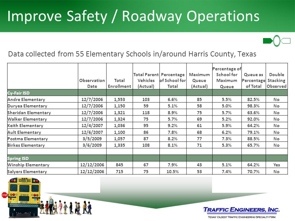 Improve Safety / Roadway Operations Data collected from 55 Elementary Schools in/around Harris County, Texas Observation Date Total Enrollment Total Parent Vehicles (Actual) Percentage of School for Total Maximum Queue (Actual) Percentage of School for Maximum Queue Queue as Percentage of Total Double Stacking Observed Cy-Fair ISD Andre Elementary12/7/20061,5531036.6%855.5%82.5%No Duryea Elementary12/7/20061,150595.1%585.0%98.3%No Sheridan Elementary12/7/20061,3211188.9%755.7%63.6%No Walker Elementary12/7/20061,324755.7%695.2%92.0%No Keith Elementary12/4/20071,036959.2%615.9%64.2%No Ault Elementary12/6/20071,100867.8%686.2%79.1%No Postma Elementary3/5/20091,057878.2%777.3%88.5%No Birkes Elementary3/6/20091,3351088.1%715.3%65.7%No Spring ISD Winship Elementary12/12/2006845677.9%435.1%64.2%Yes Salyers Elementary12/12/20067157510.5%537.4%70.7%No