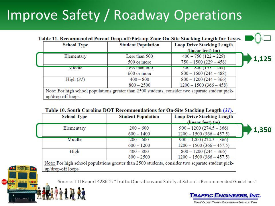 Improve Safety / Roadway Operations Source: TTI Report 4286-2: Traffic Operations and Safety at Schools: Recommended Guidelines 1,125 1,350
