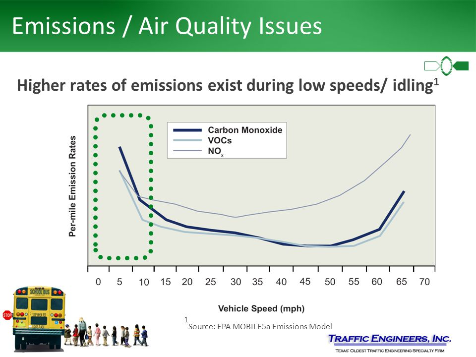 Emissions / Air Quality Issues Higher rates of emissions exist during low speeds/ idling 1 1 Source: EPA MOBILE5a Emissions Model
