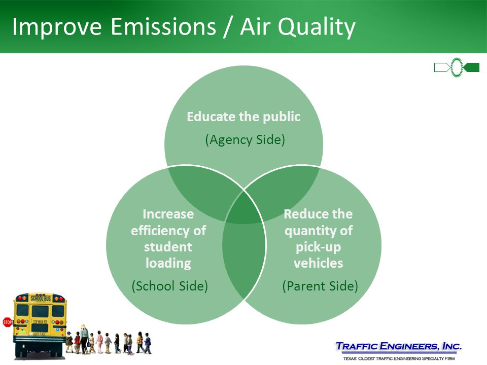 Improve Emissions / Air Quality Educate the public (Agency Side) Reduce the quantity of pick-up vehicles (Parent Side) Increase efficiency of student