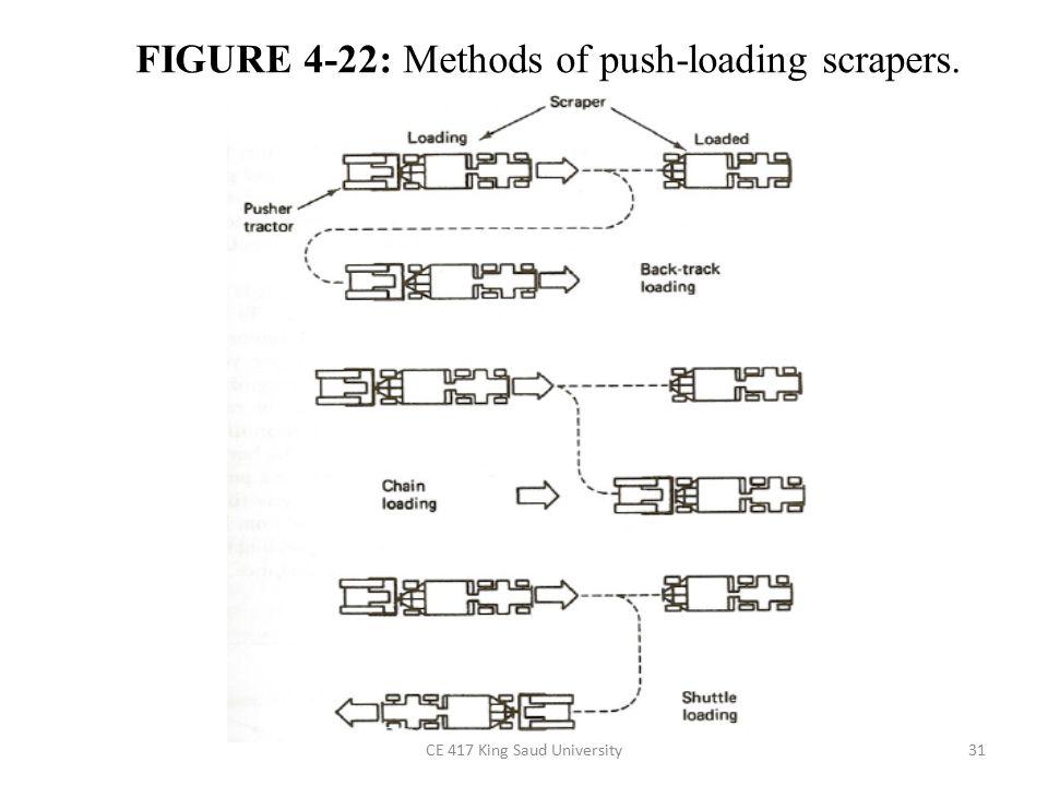 CE 417 King Saud University31 FIGURE 4-22: Methods of push-loading scrapers.