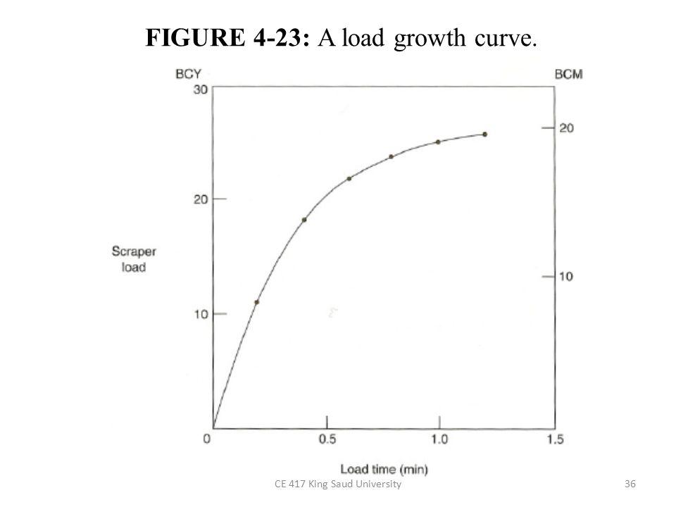 CE 417 King Saud University36 FIGURE 4-23: A load growth curve.