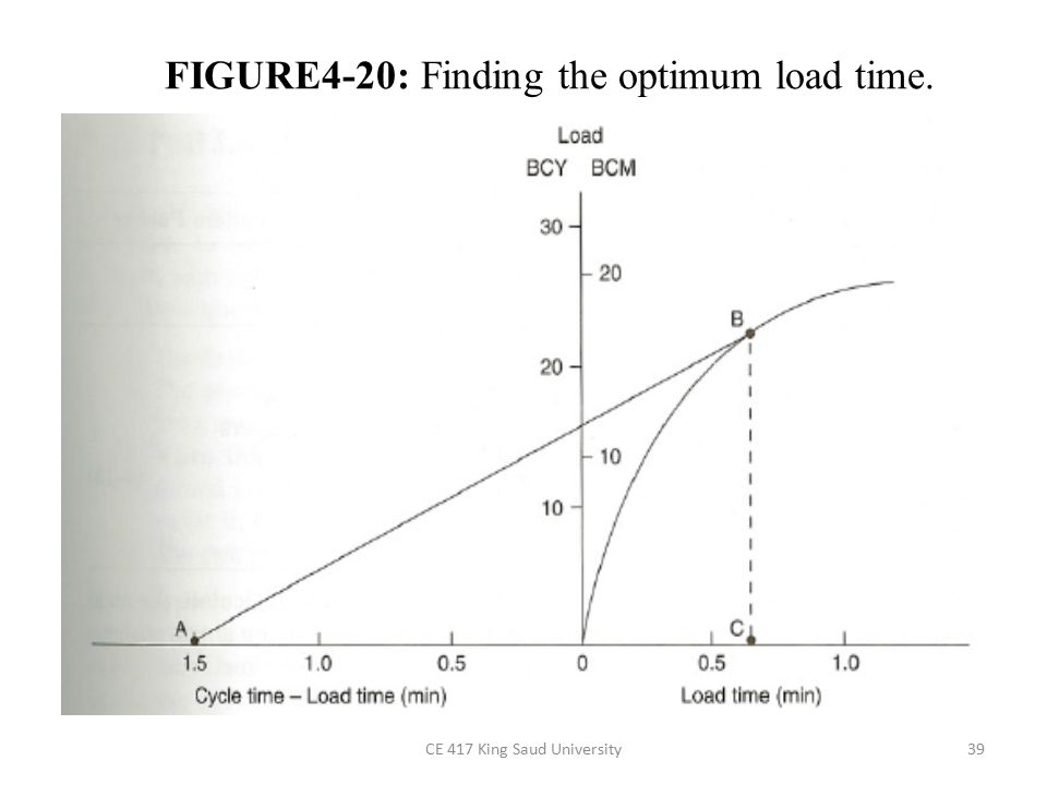 CE 417 King Saud University39 FIGURE4-20: Finding the optimum load time.