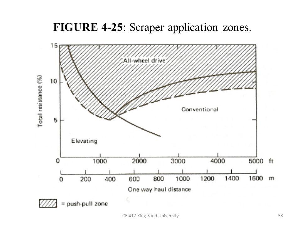 CE 417 King Saud University53 FIGURE 4-25: Scraper application zones.