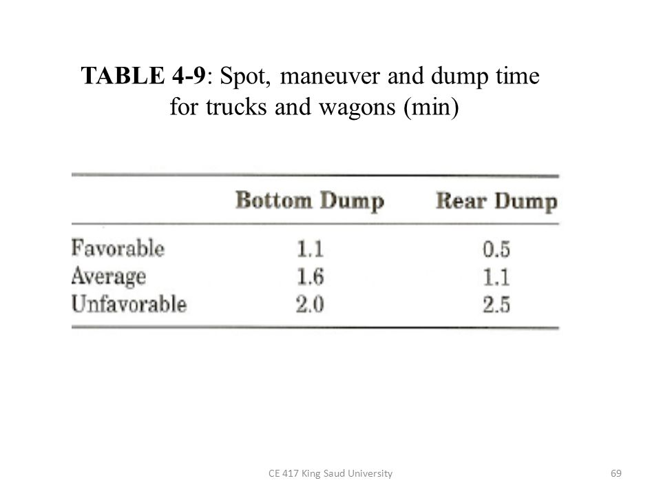 CE 417 King Saud University69 TABLE 4-9: Spot, maneuver and dump time for trucks and wagons (min)