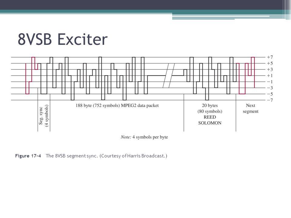 8VSB Exciter Figure 17-4 The 8VSB segment sync. (Courtesy of Harris Broadcast.)