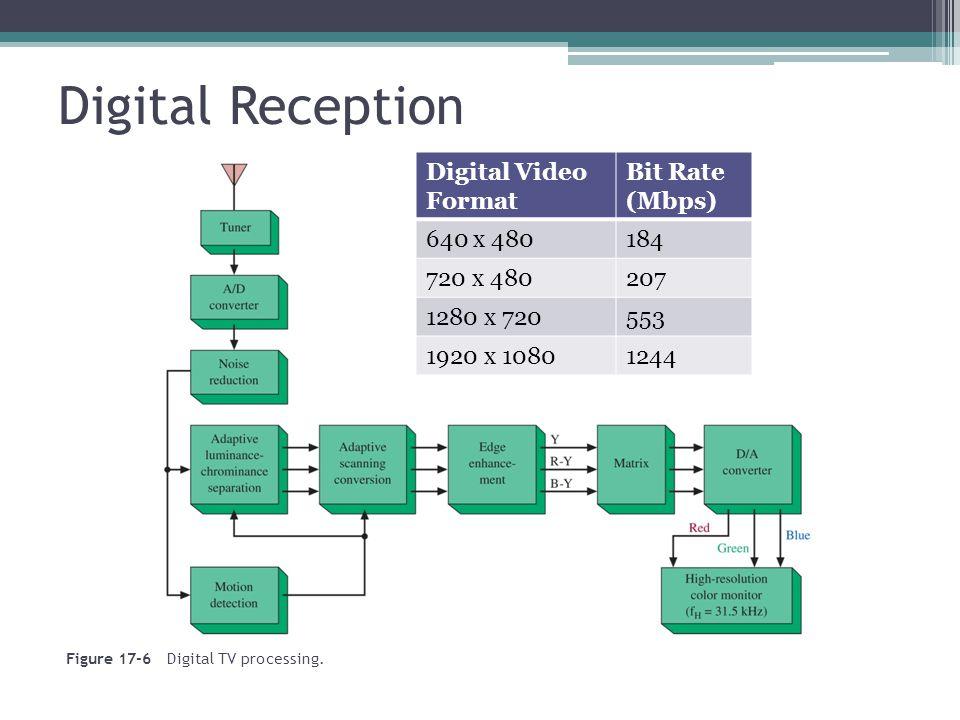 Digital Reception Figure 17-6 Digital TV processing. Digital Video Format Bit Rate (Mbps) 640 x 480184 720 x 480207 1280 x 720553 1920 x 10801244