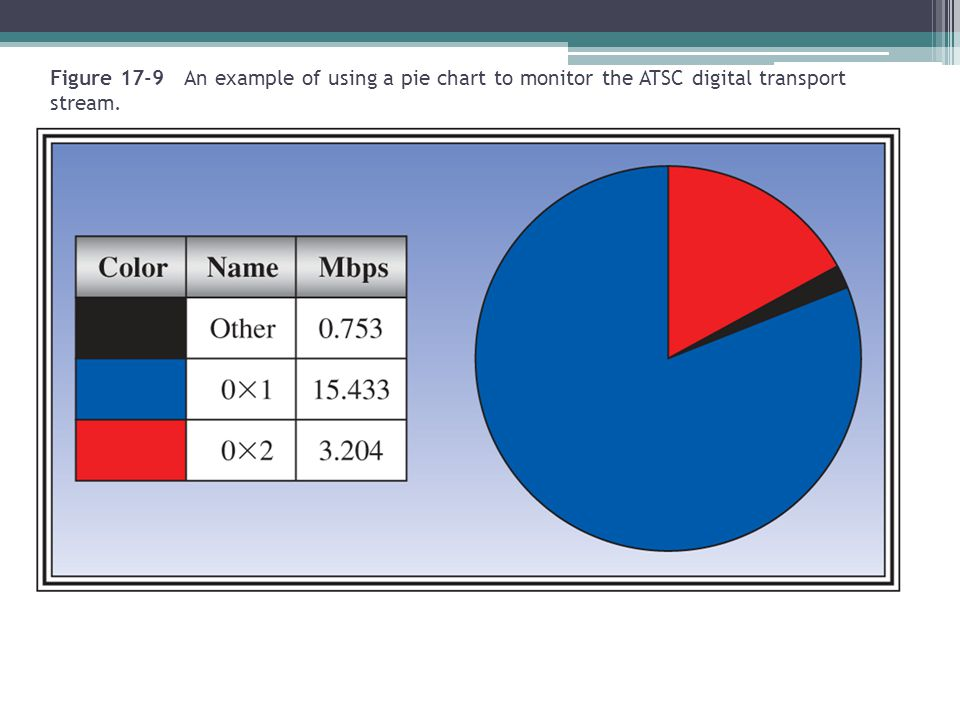Figure 17-9 An example of using a pie chart to monitor the ATSC digital transport stream.