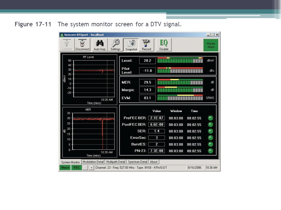Figure 17-11 The system monitor screen for a DTV signal.