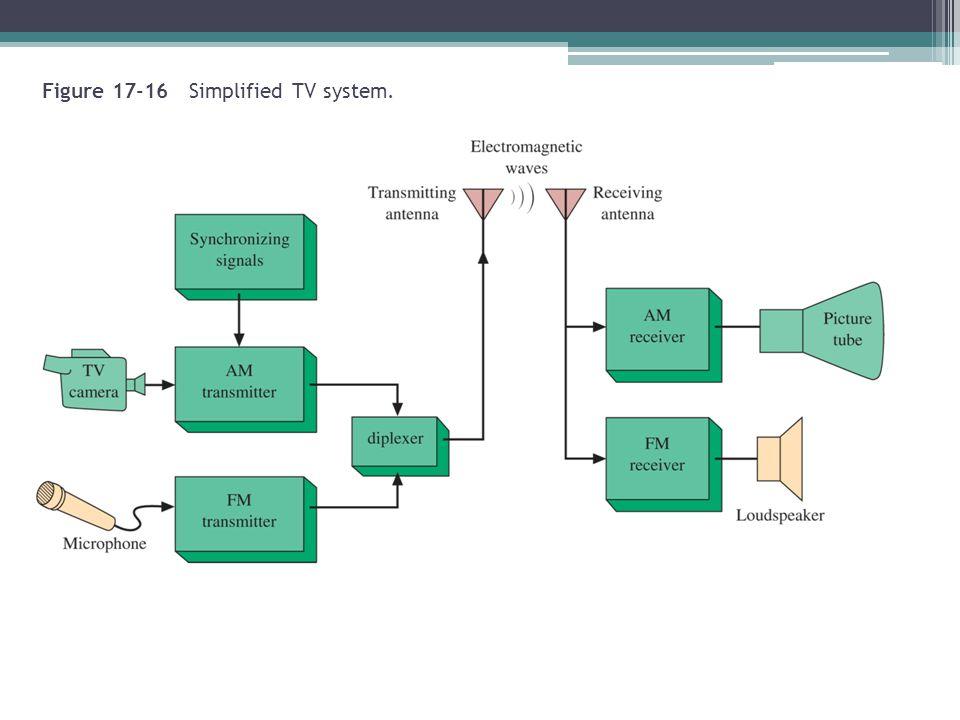 Figure 17-16 Simplified TV system.