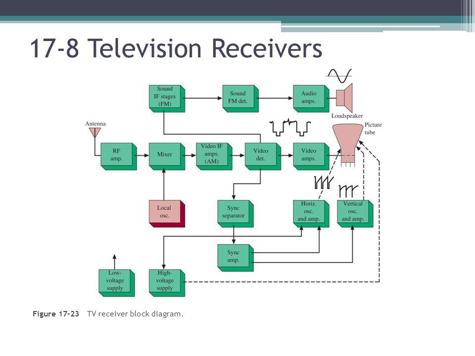 Figure 17-23 TV receiver block diagram. 17-8 Television Receivers