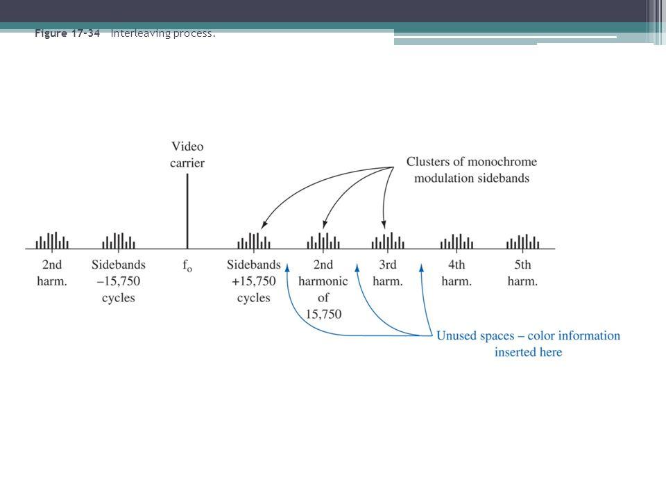 Figure 17-34 Interleaving process.