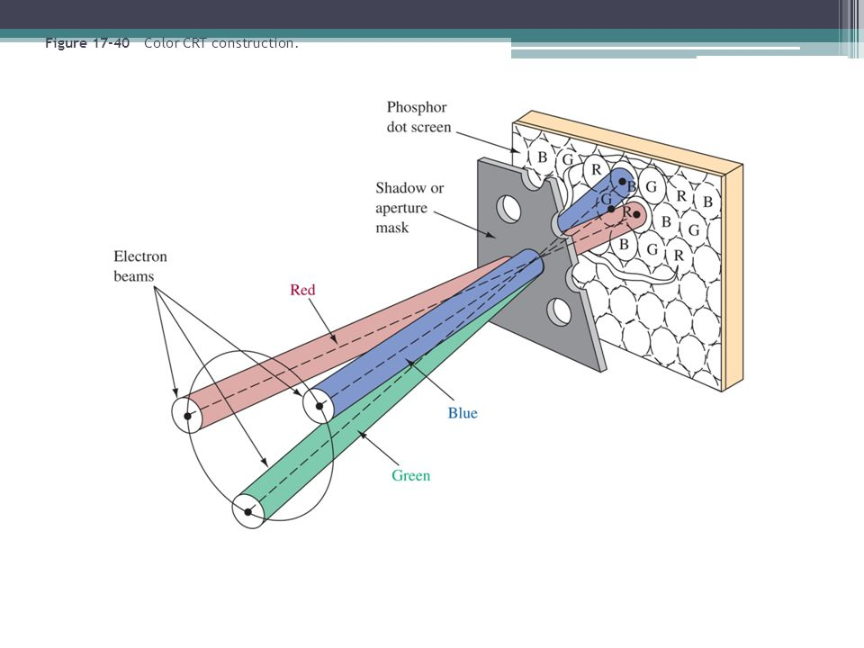 Figure 17-40 Color CRT construction.