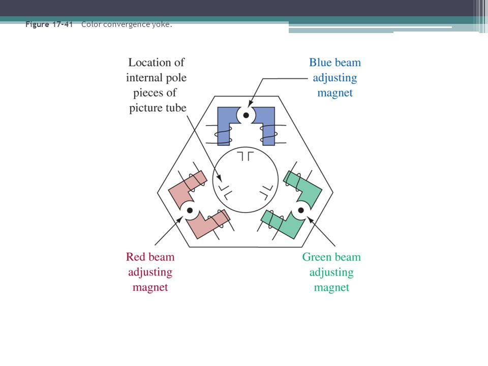 Figure 17-41 Color convergence yoke.