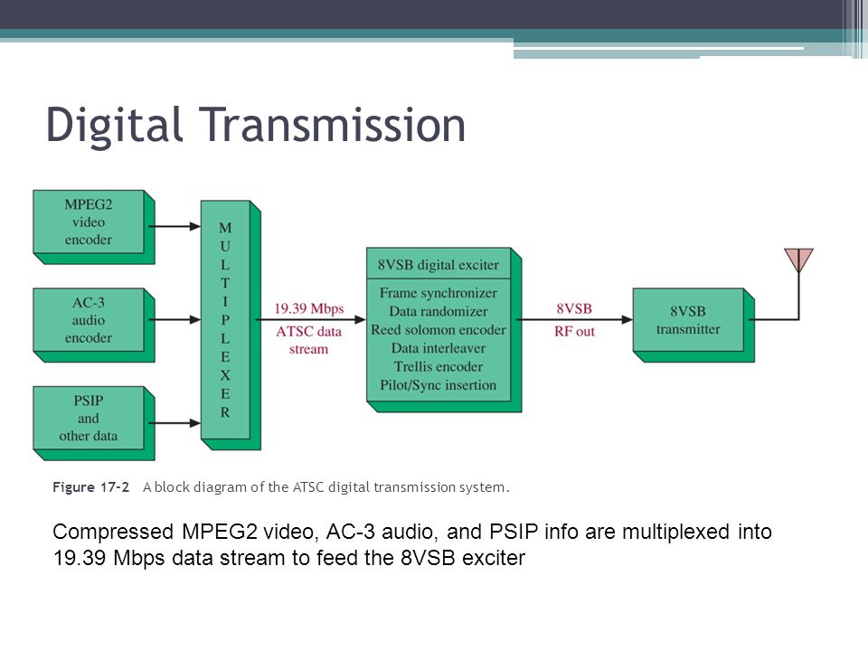 Figure 17-36 Composite color TV transmission.