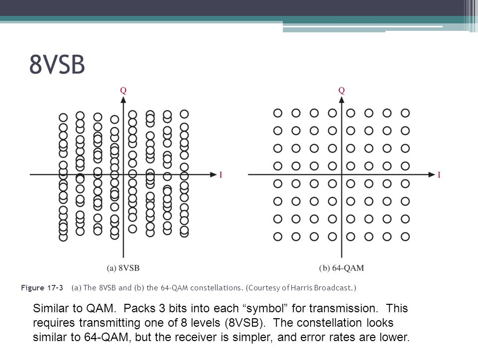 """8VSB Figure 17-3 (a) The 8VSB and (b) the 64-QAM constellations. (Courtesy of Harris Broadcast.) Similar to QAM. Packs 3 bits into each """"symbol"""" for t"""