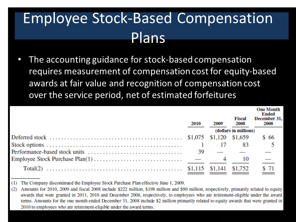 The accounting guidance for stock-based compensation requires measurement of compensation cost for equity-based awards at fair value and recognition of compensation cost over the service period, net of estimated forfeitures Employee Stock-Based Compensation Plans