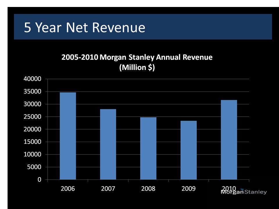 5 Year Net Revenue