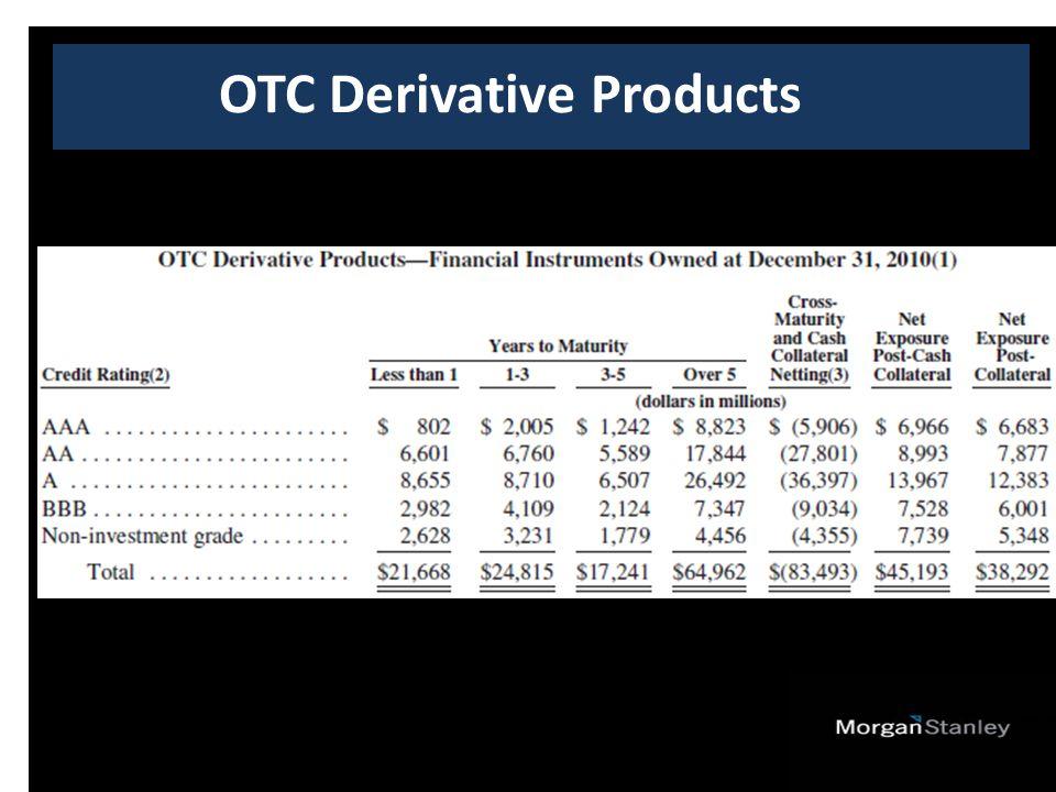 OTC Derivative Products